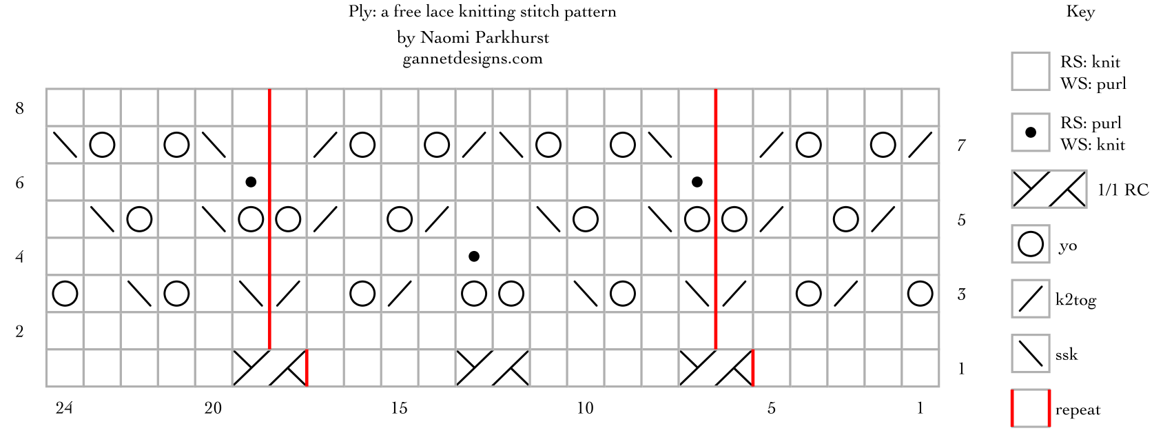 Ply: a free lace knitting stitch pattern, by Naomi Parkhurst (chart)