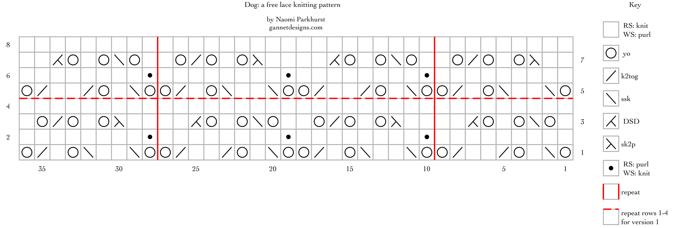 Dog: a free lace knitting stitch pattern chart, by Naomi Parkhurst
