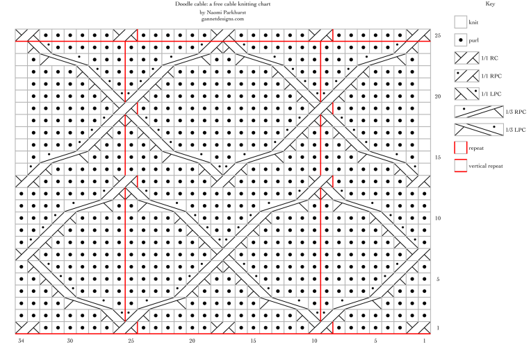 Doodle cable: a free cable knitting chart, by Naomi Parkhurst
