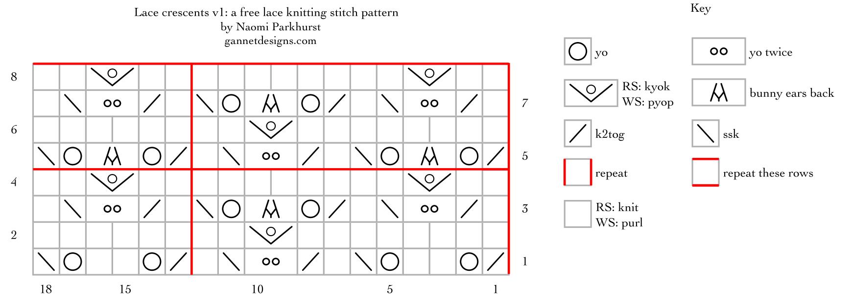 Lace Crescents v1: a free lace knitting stitch pattern, by Naomi Parkhurst
