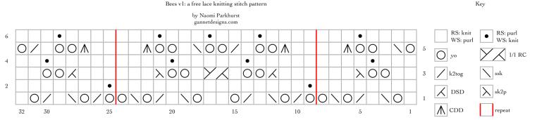 Bees v1: a free lace knitting stitch pattern chart, by Naomi Parkhurst