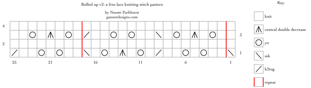 Rolled up v2: a free lace knitting stitch pattern chart, by Naomi Parkhurst
