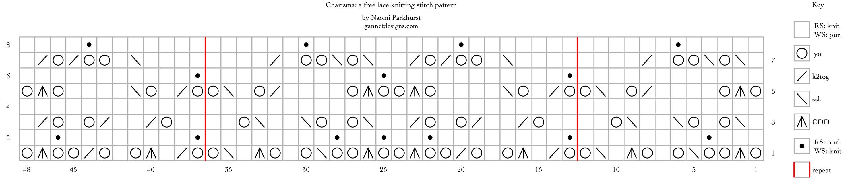 Charisma: a free lace knitting stitch pattern chart, by Naomi Parkhurst