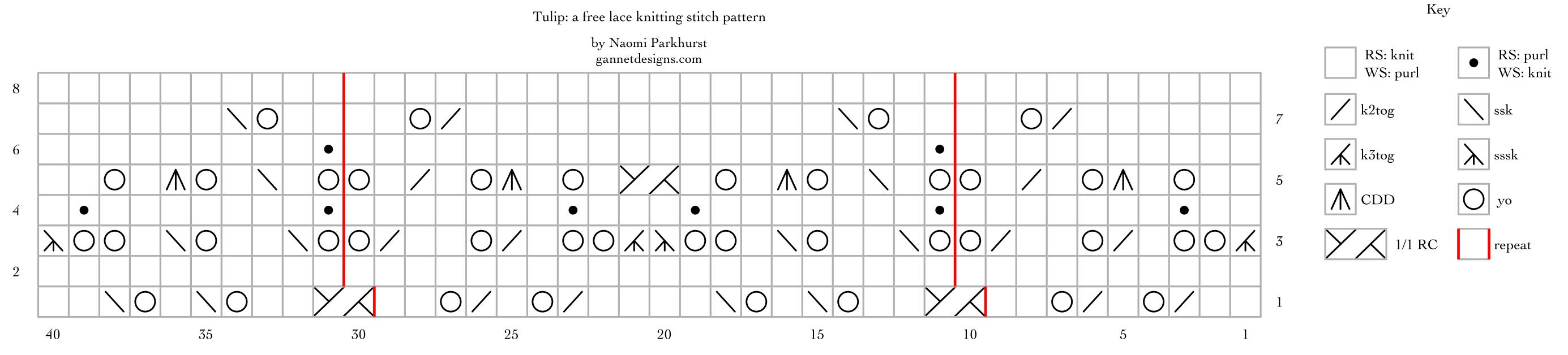 Tulip: a free lace knitting stitch pattern chart, by Naomi Parkhurst