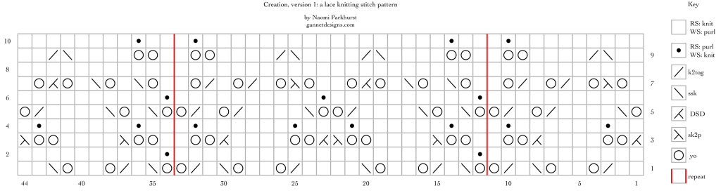 Creation version 1: a lace knitting stitch chart, by Naomi Parkhurst