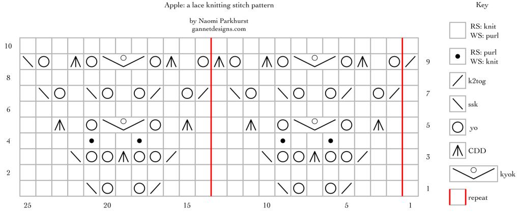 Apple, version 1, a lace knitting stitch pattern chart by Naomi Parkhurst