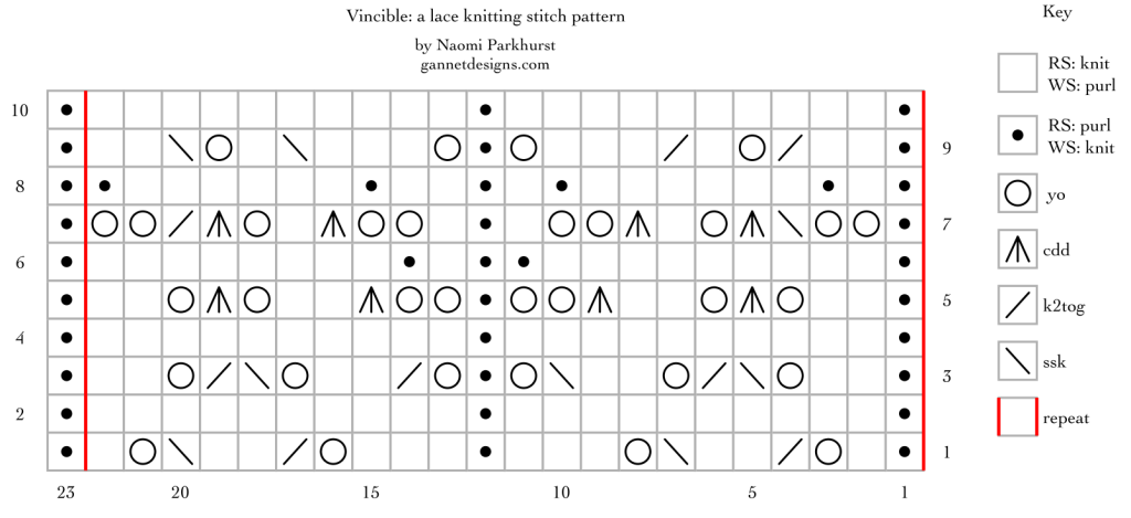 chart for Vincible: a lace knitting stitch pattern, by Naomi Parkhurst