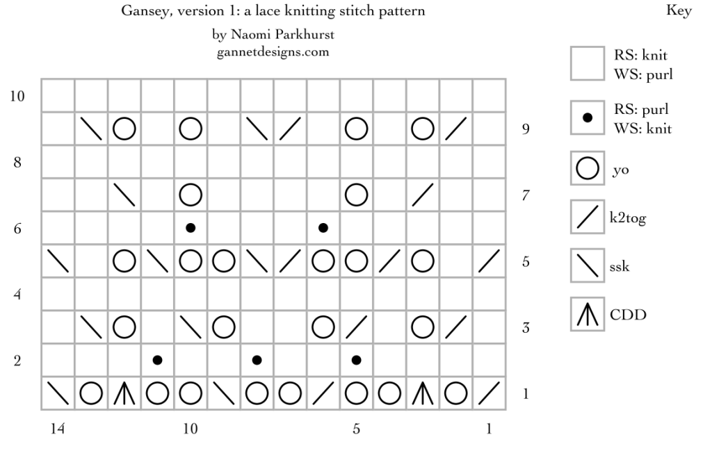 version 1 chart for Gansey: a lace knitting stitch pattern, by Naomi Parkhurst