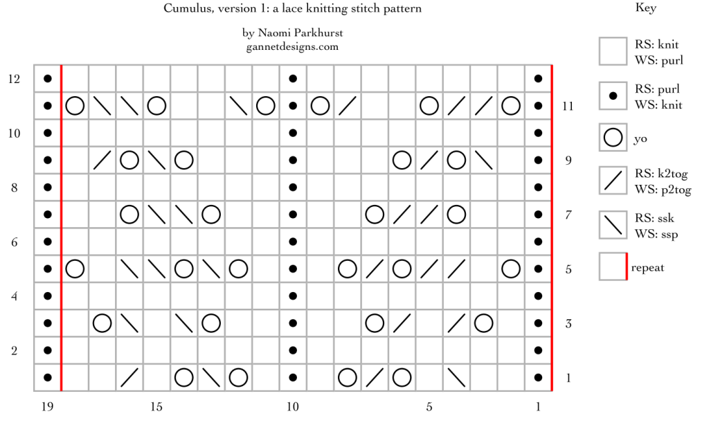 chart for Cumulus, verson 1: a lace knitting stitch pattern, by Naomi Parkhurst