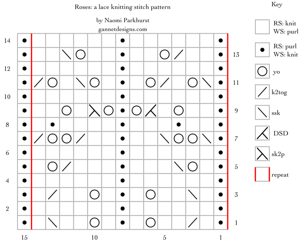 chart for Roses: a lace knitting stitch pattern, by Naomi Parkhurst