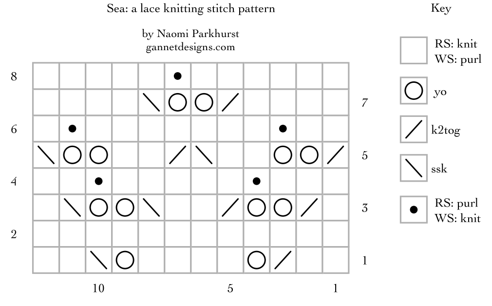 chart for Sea, version 1: a free lace knitting stitch pattern, by Naomi Parkhurst