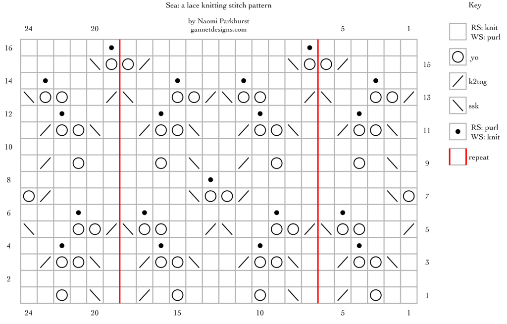 chart for Sea, version 2: a lace knitting stitch pattern, by Naomi Parkhurst