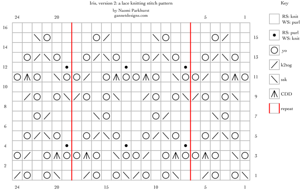 chart for Iris, version 2: a lace knitting stitch pattern, by Naomi Parkhurst
