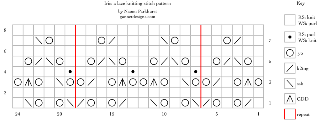 chart for Iris, version 1: a lace knitting stitch pattern, by Naomi Parkhurst
