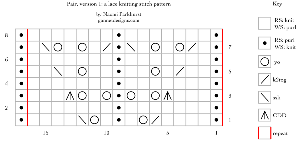 chart for Pair, version 1: a lace knitting stitch pattern, by Naomi Parkhurst