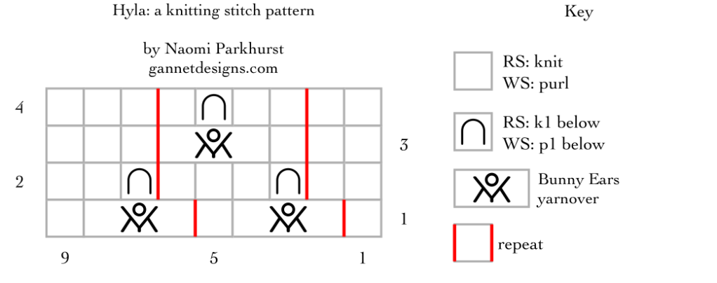 Chart with symbols that give instructions for knitting the flying birds stitch pattern