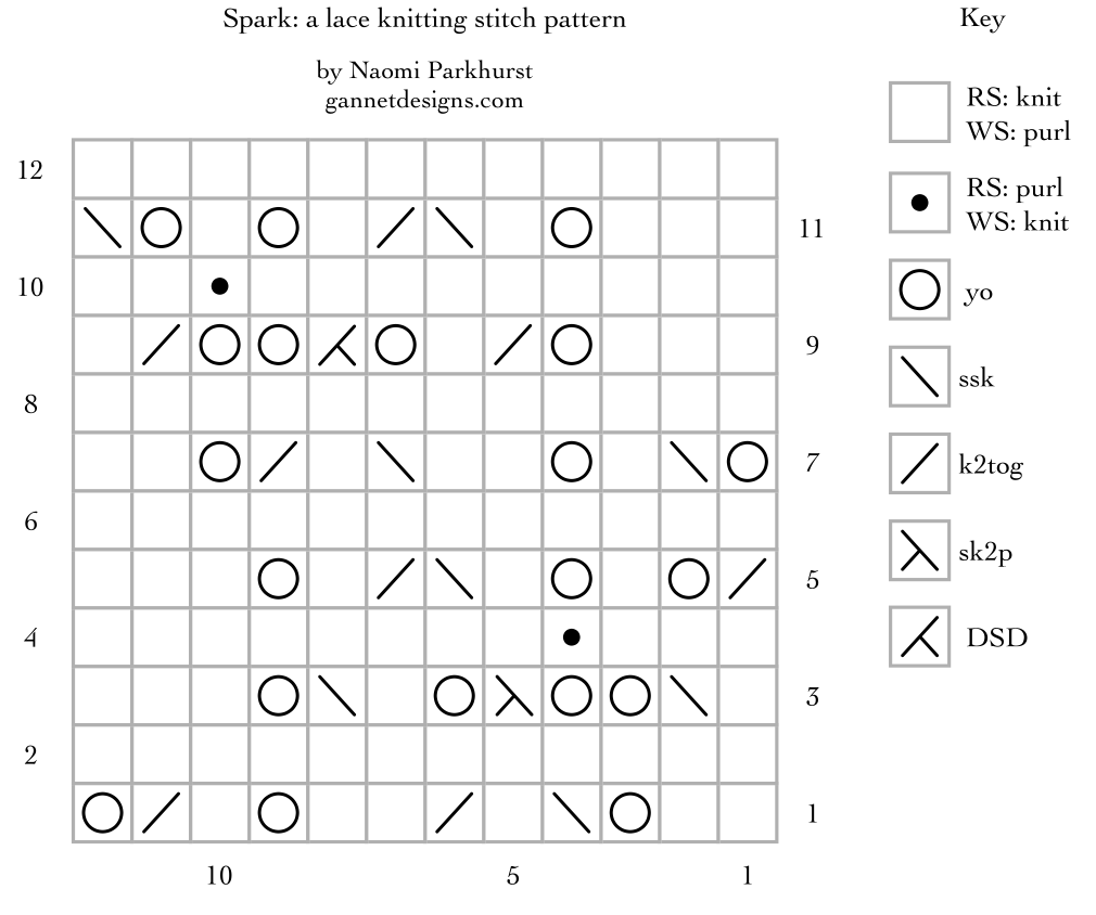 instructional chart for Spark lace