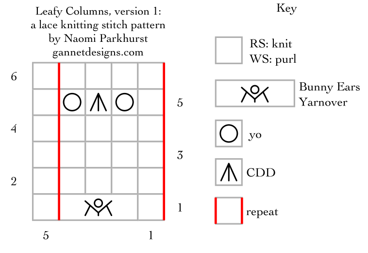 chart with symbols that show how to knit version 1 of Leafy Columns