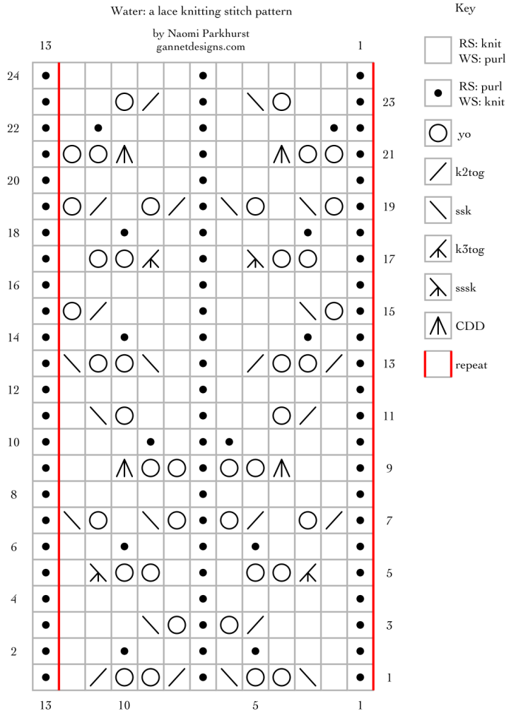 chart with symbols that show how to knit Water lace