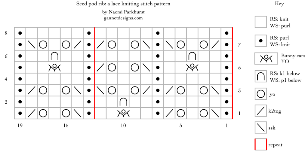 chart that shows how to knit Seed Pod Rib lace with symbols
