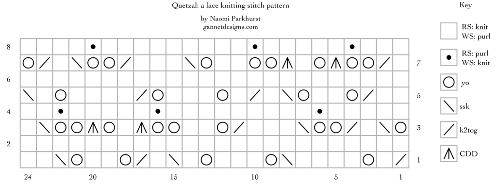 Chart using symbols to describe how to knit Quetzal lace
