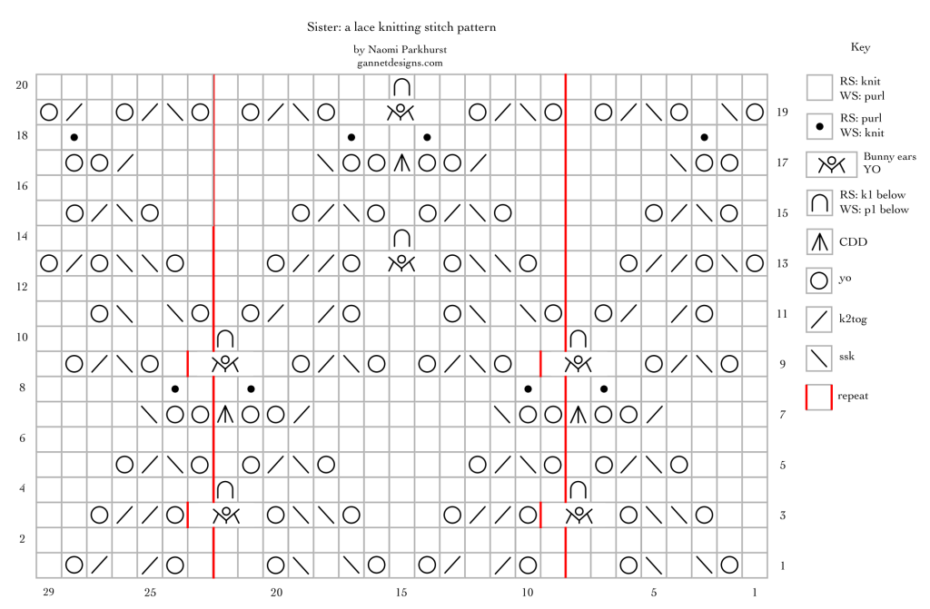 chart using symbols to describe how to knit Sister lace