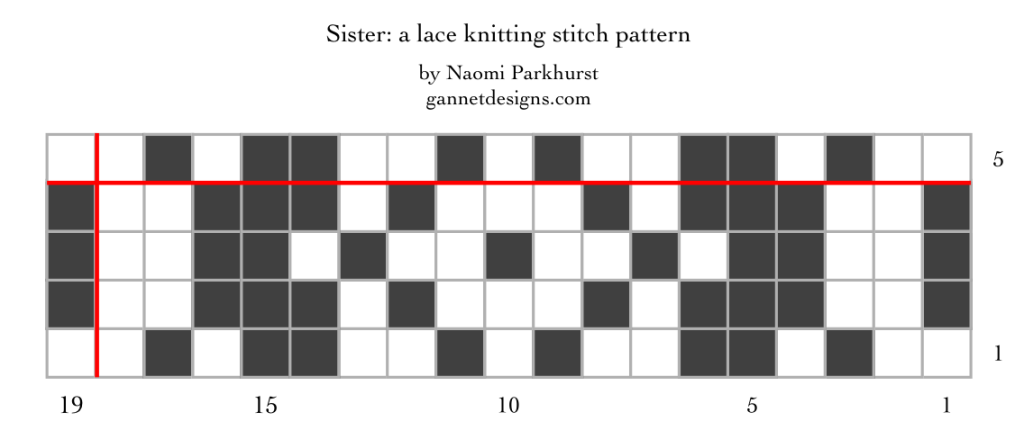 chart showing the Sister pattern as dark and light squares.