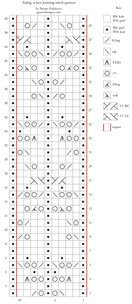 chart depicting how to work Zaftig lace by means of symbols on a grid.