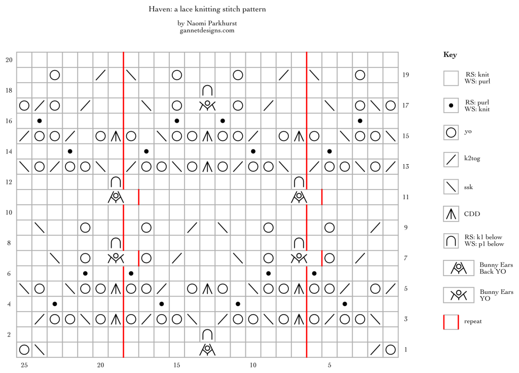 chart showing how to knit Haven lace using knitting chart symbols