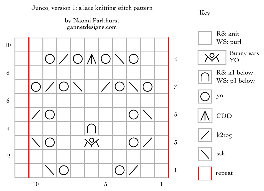 chart with symbols showing how to knit Junco lace, version 1