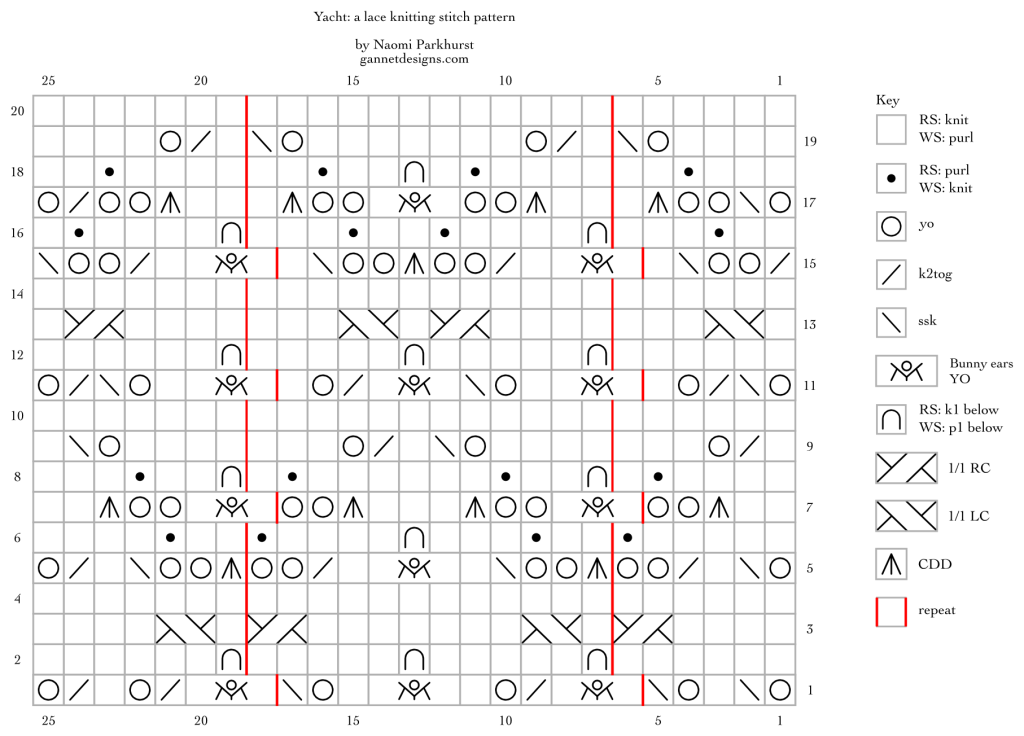 chart using symbols to show how to knit Yacht lace