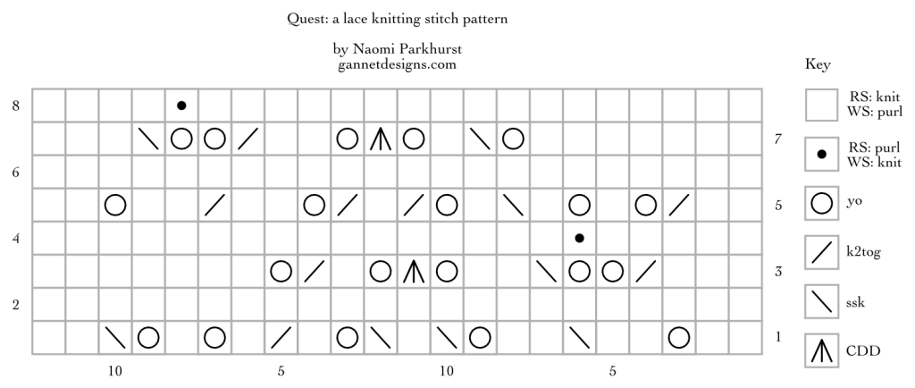 chart using symbols to show how to knit Quest lace