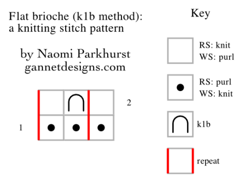 chart demonstrating how to knit flat brioche with the k1b method by means of knitting chart symbols