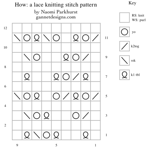 chart showing how to knit How lace by means of knitting symbols