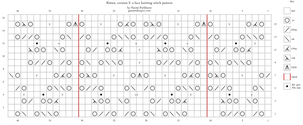 Grafico che mostra come lavorare la versione 2 di Kitten lace utilizzando i simboli su una griglia.  Vedi sotto per istruzioni scritte.