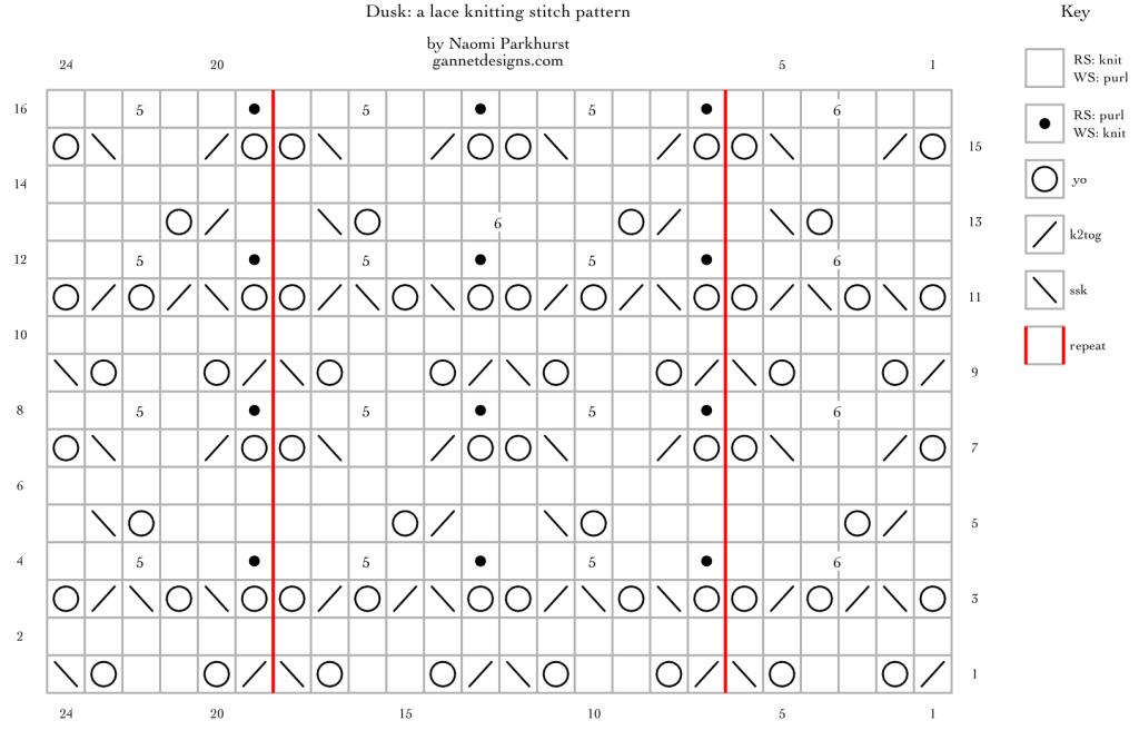 grafico che mostra come lavorare il pizzo Crepuscolo usando simboli speciali