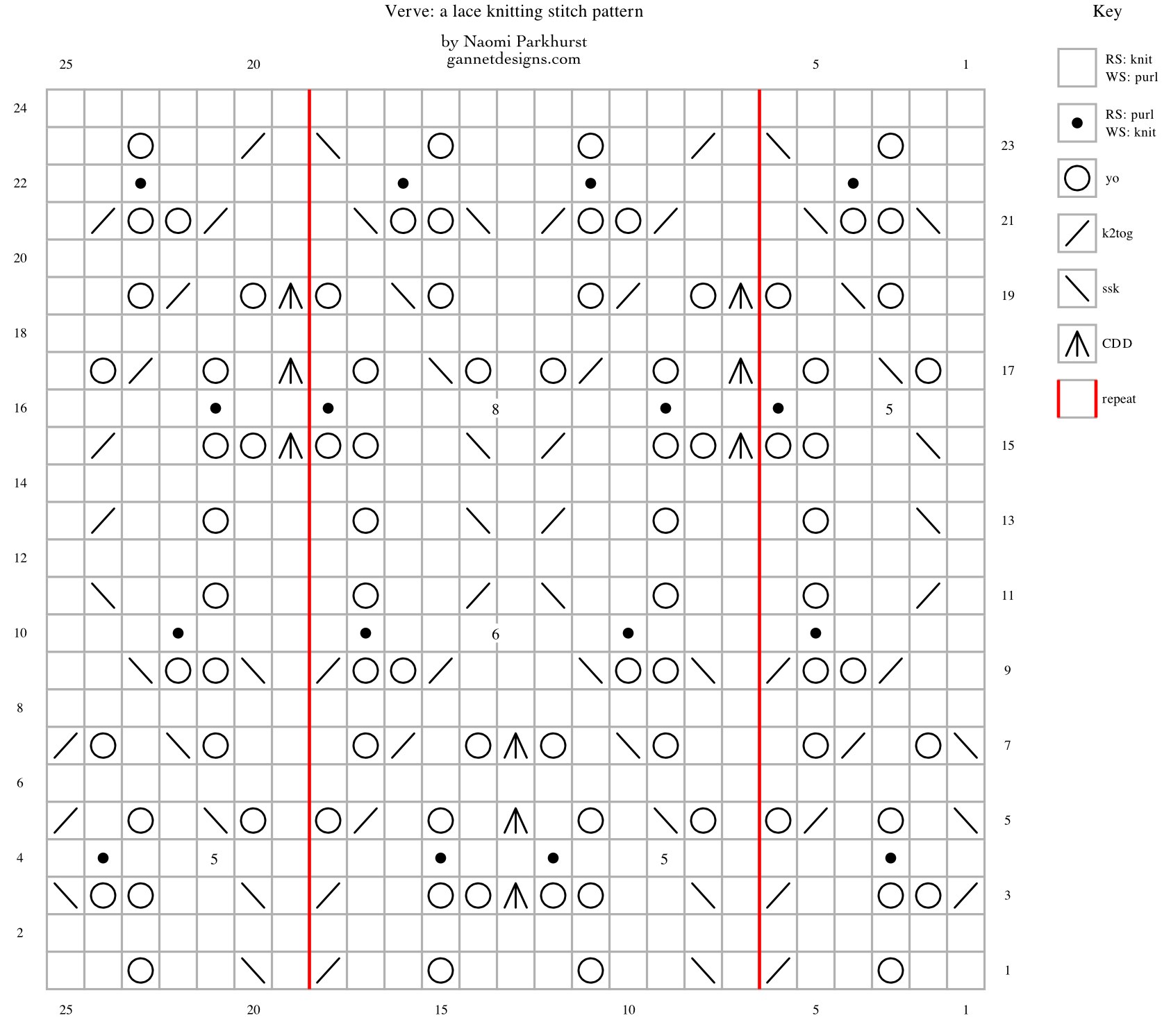 Chart showing how to knit Verve lace by way of symbols