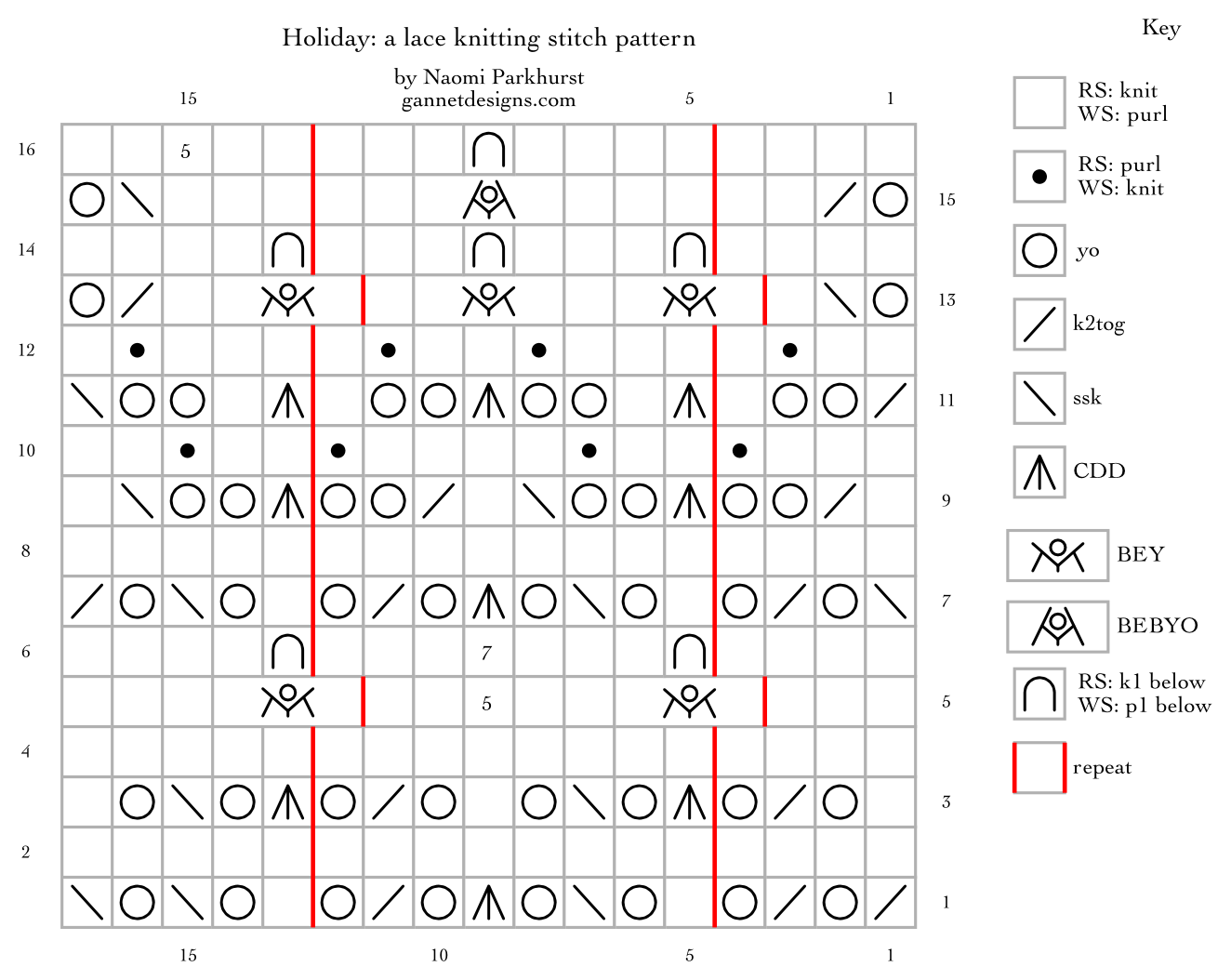 chart showing how to knit Holiday lace using special symbols. Written instructions also included in blog post.
