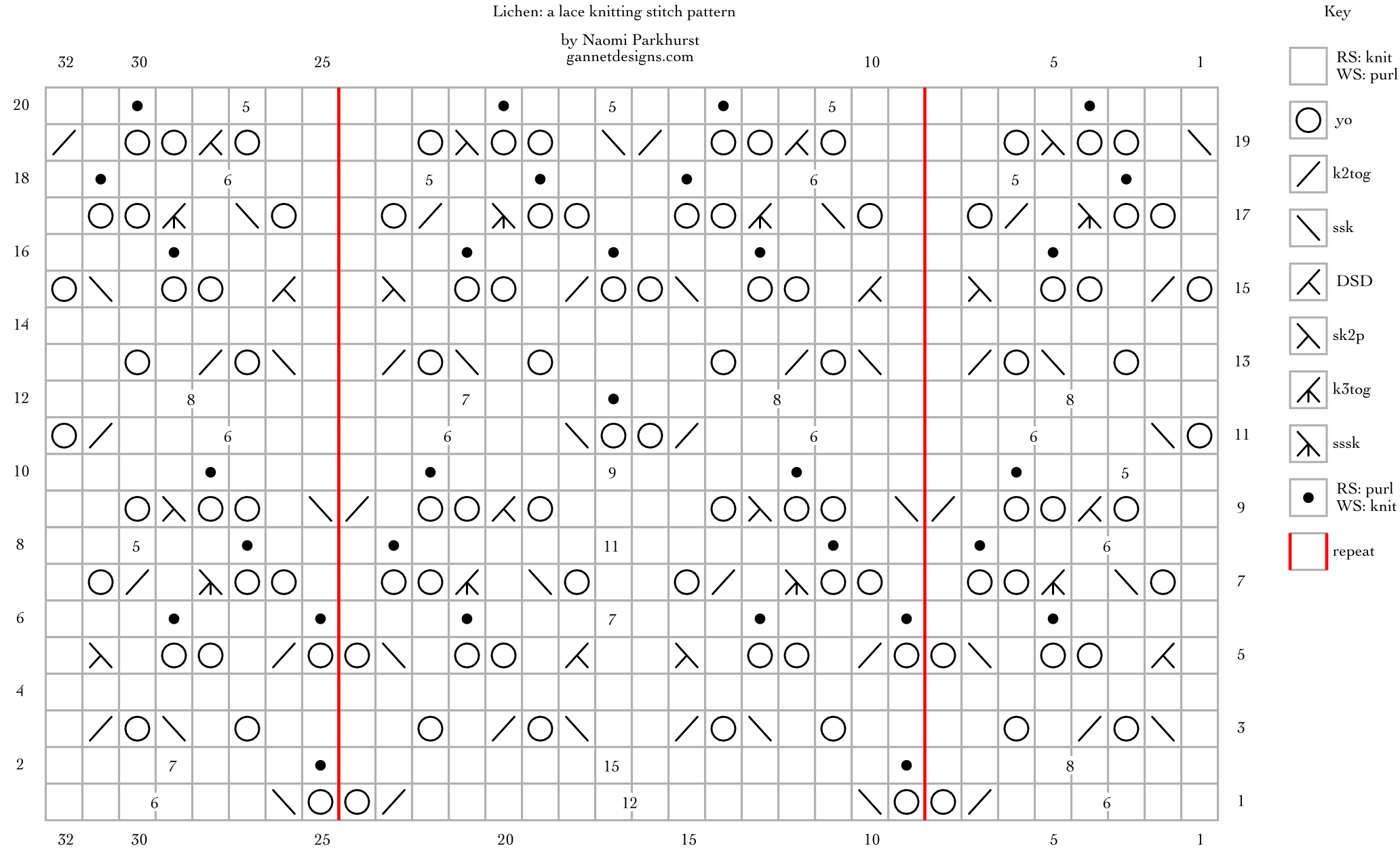 chart showing how to knit Lichen lace by means of special symbols. Written instructions in blog post.
