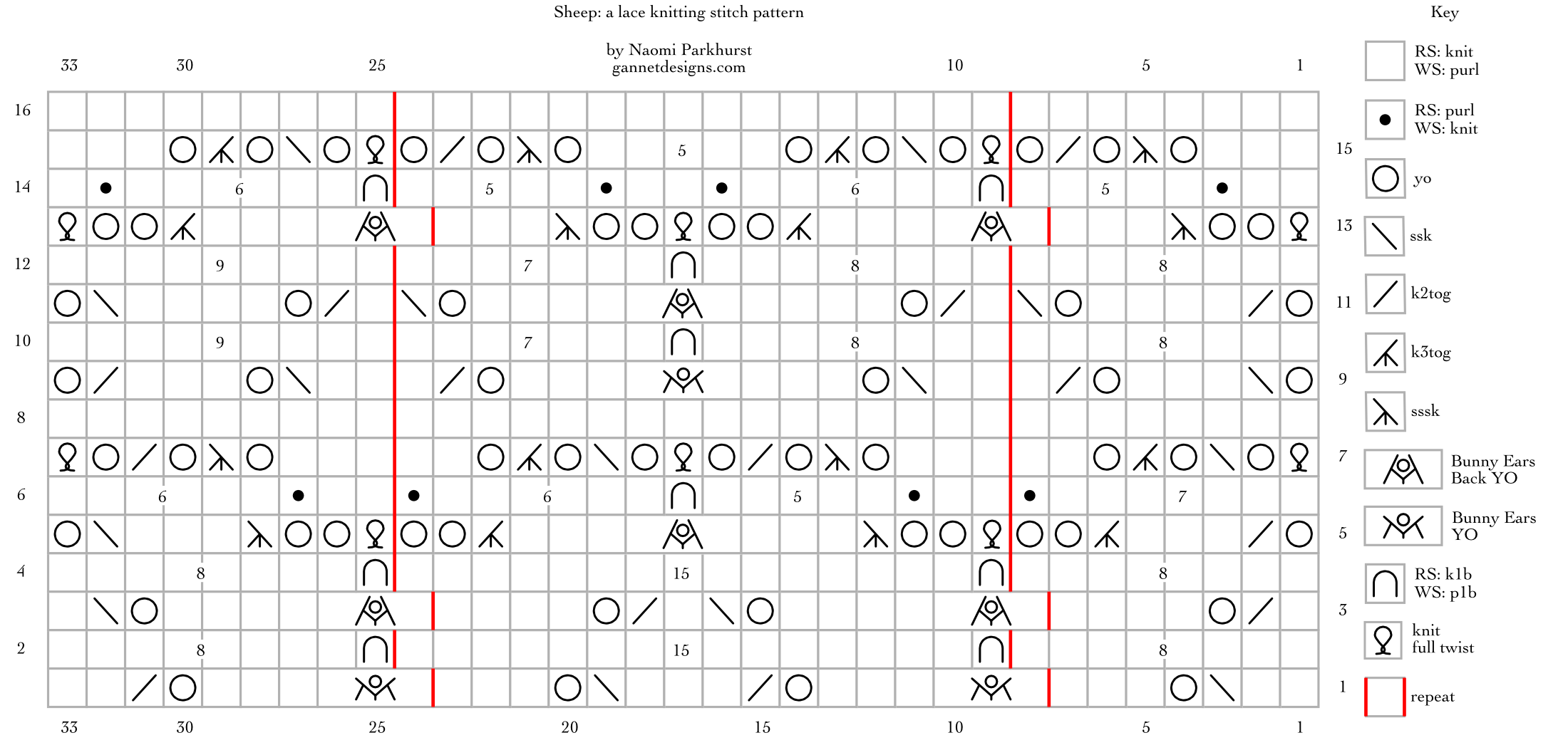 chart showing how to knit Sheep lace by means of special symbols; written instructions are in blog post.